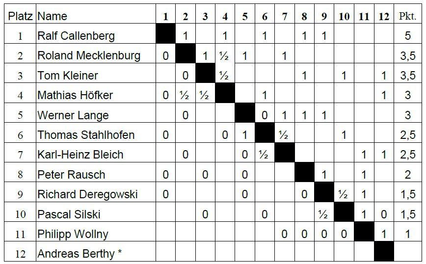 Springer Süd Recklinghausen VM 15/16 Endstand